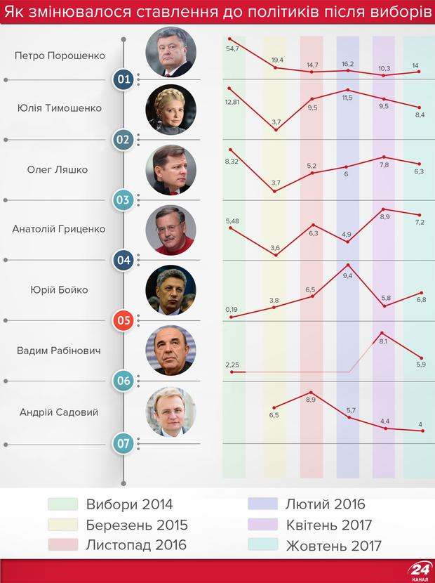 Вибори Президента України: рейтинги політиків