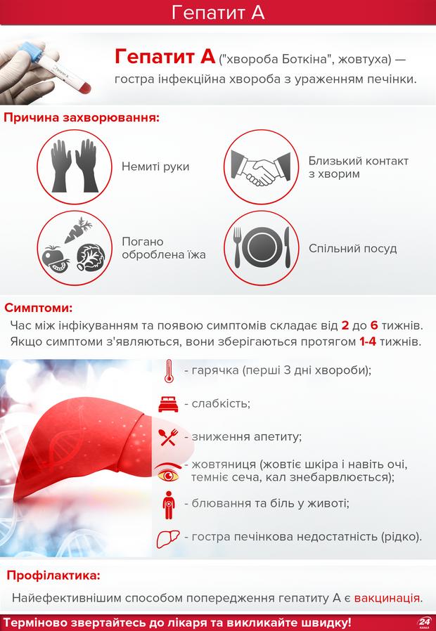 Гепатит А, В, С: что нужно знать об опасных болезнях и как уберечься, Народная Правда
