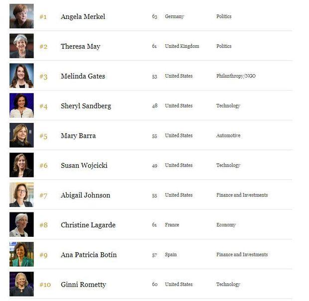 ТОП-10 найвпливовіших жінок світу за версією Forbes