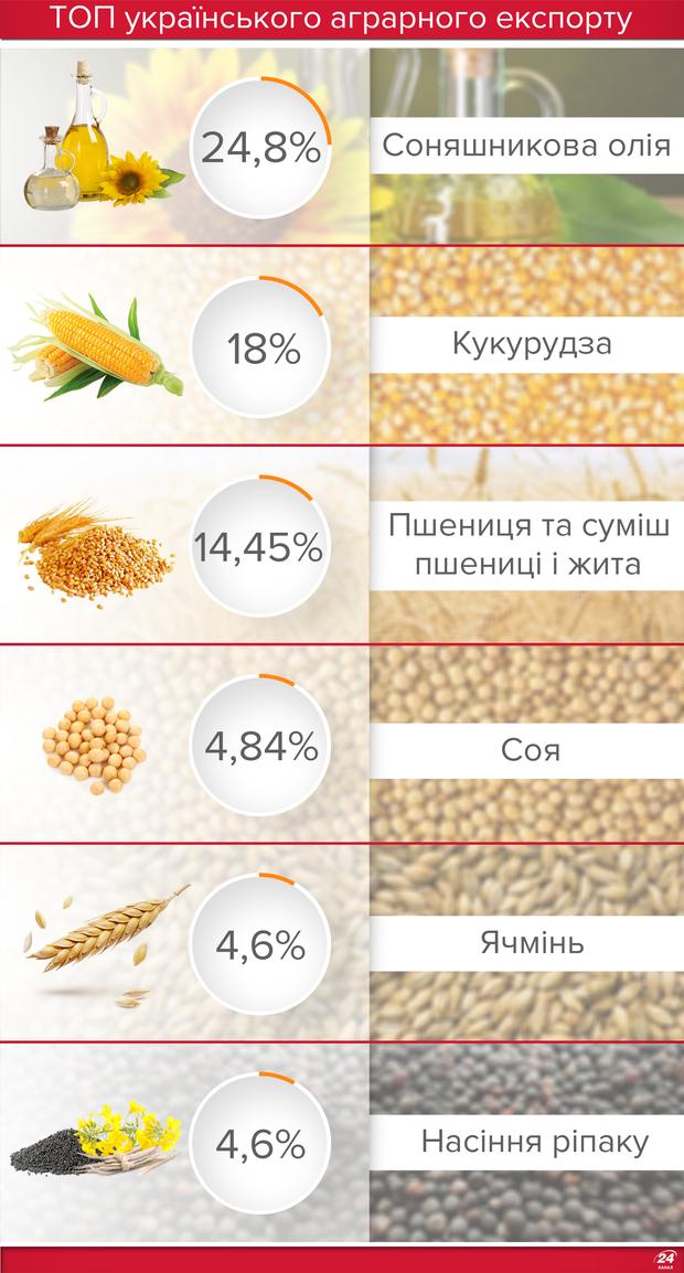 Структура аграрного експорту