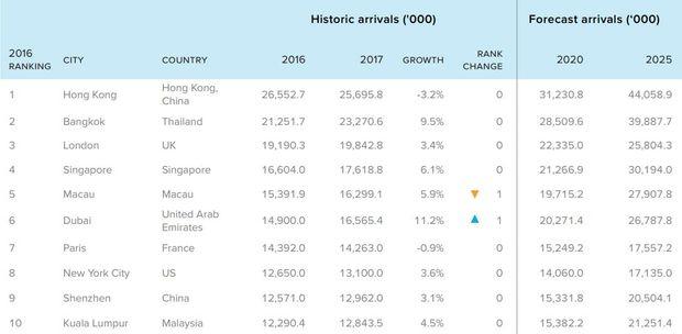 Топ 10 найбільш відвідуваних міст у світі