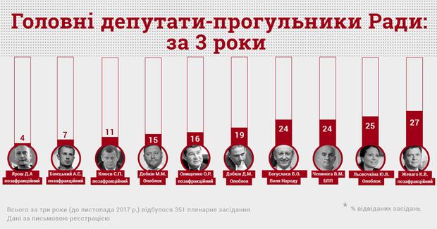 Депутати-прогульники за 3 роки роботи Верховної Ради