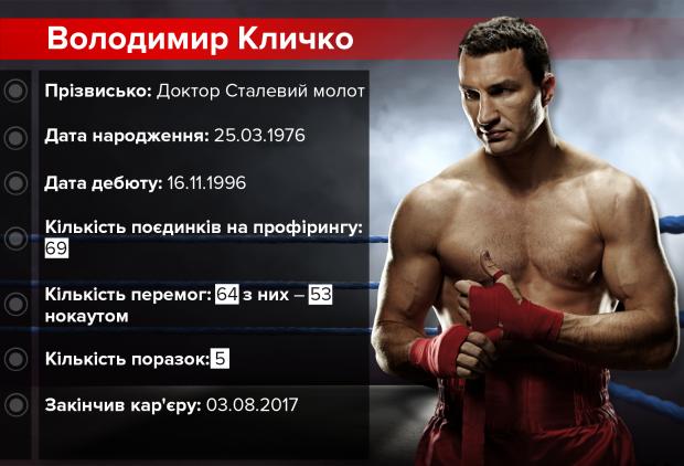 Володимир Кличко – кар'єра боксера у статистиці