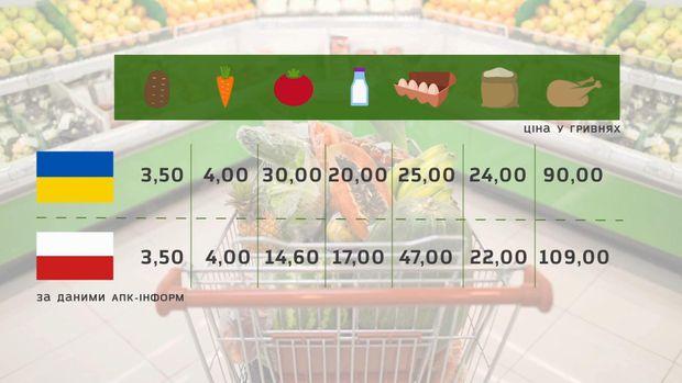почему поднялись цены в украине