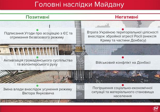 Головні наслідки Майдану