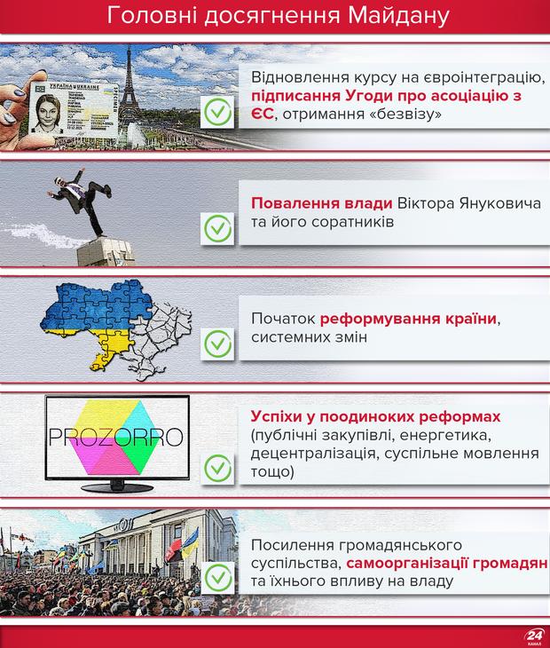 Чого досягнув Майдан