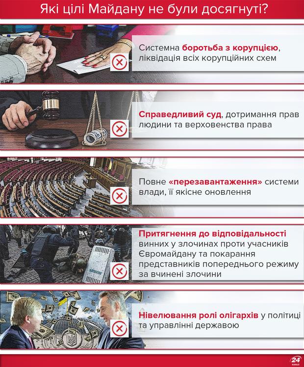 Які цілі Майдану не були досягнуті