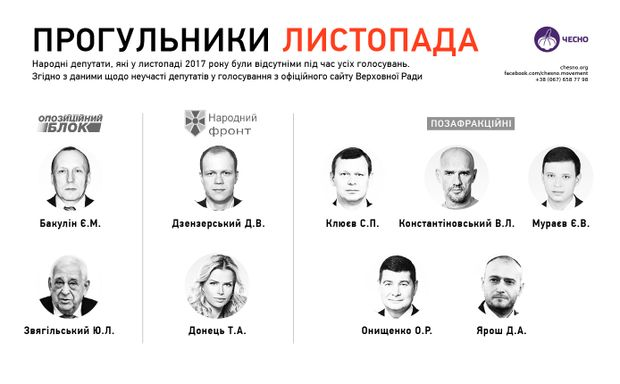 Депутати-прогульники листопада