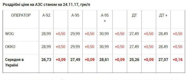Вартість пального в Україні
