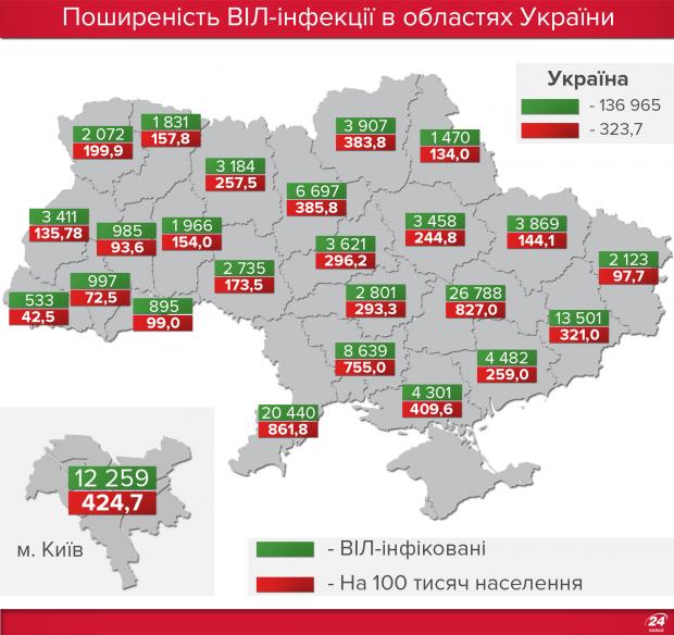 Найбільше ВІЛ-інфікованих зареєстровано в Одеській області