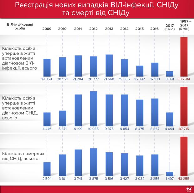 СНІД в Україні