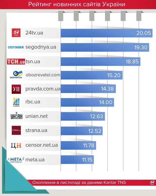 Рейтинг новинних сайтів листопад 2017