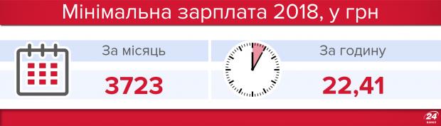 Мінімальна зарплата 2018