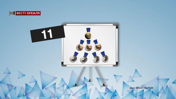 МОК позбавив російських спортсменів 11 медалей