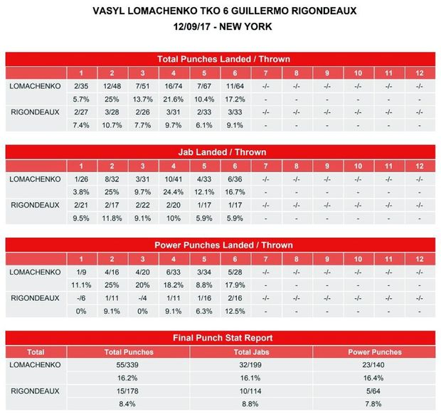 Ломаченко, Рігондо, бокс, статистика