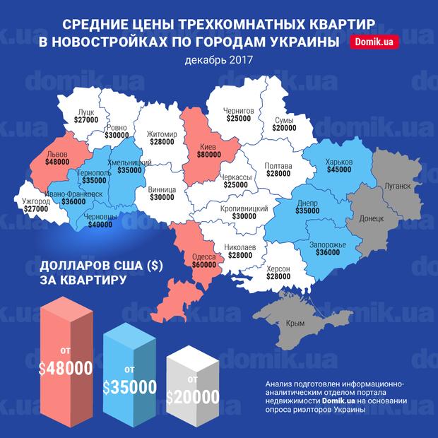 Де в Україні найдешевше житло