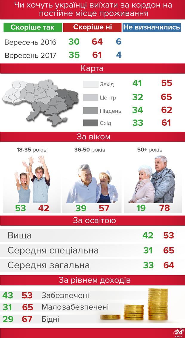 Скільки українців хотіли б емігрувати: інфографіка