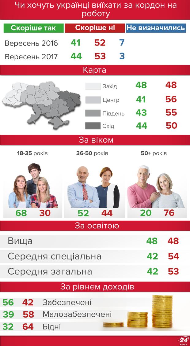 Скільки українців хочуть працювати за кордоном: статистика