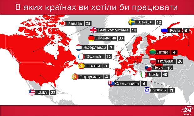 Де українці хотіли б працювати