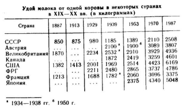 СРСР рівень життя