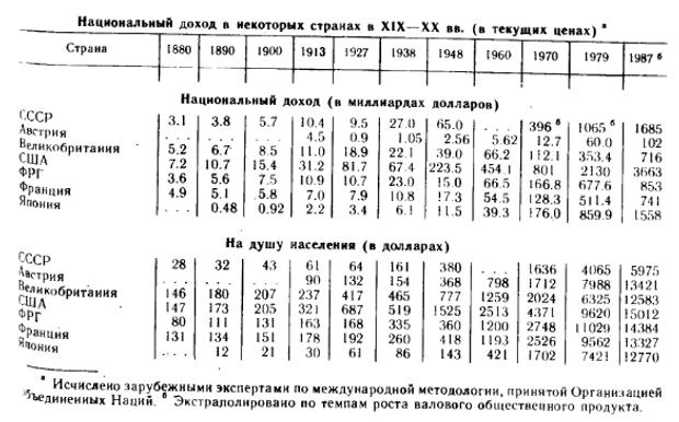 СРСР дохід населення