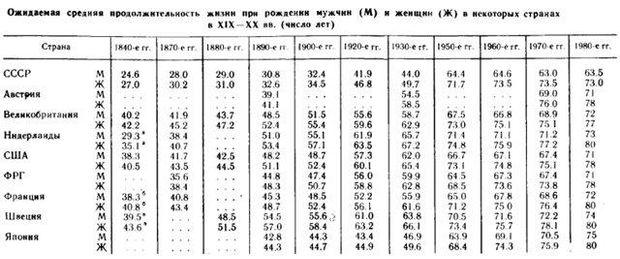 СРСРС тривалість життя