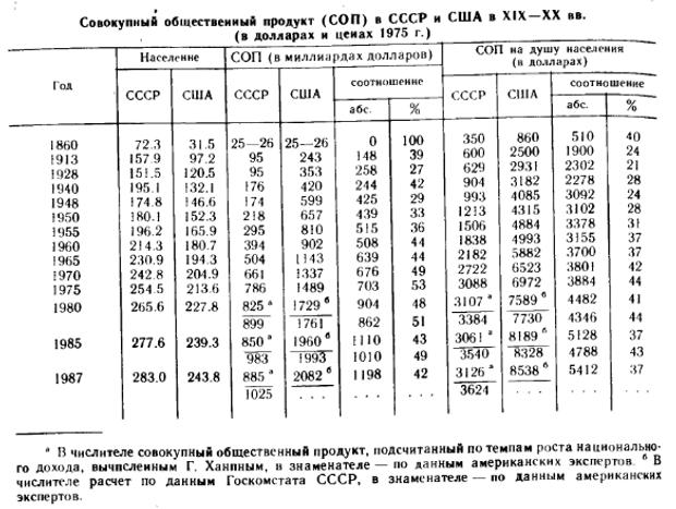 СРСР ВВП