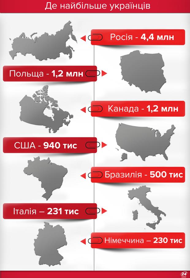 Де живуть українські емігранти