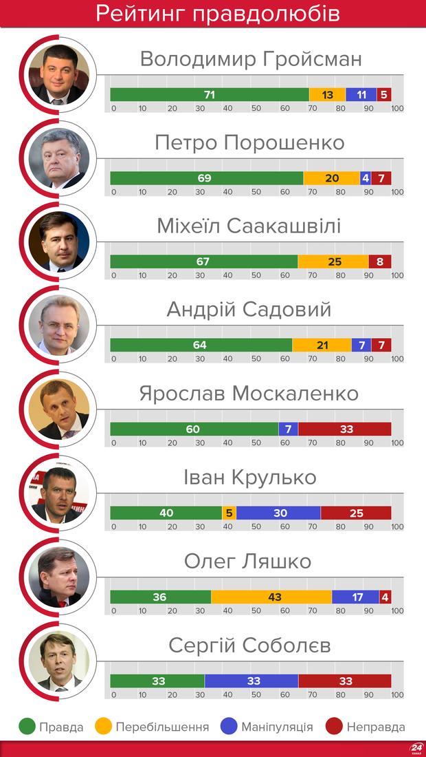"""Порошенко збирає керівників фракцій в Адміністрації Президента, - """"Інтерфакс-Україна"""" - Цензор.НЕТ 1703"""