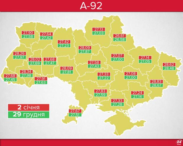 Ціни на бензин А-92 в Україні