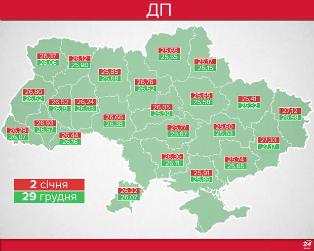 Ціни на дизельне пальне в Україні