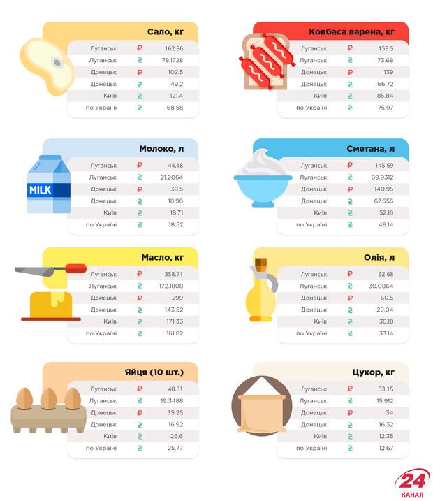 Ціни в Донецьку, Луганську і Києві