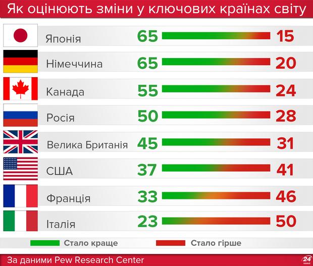Сучасний світ більше подобається росіянам, аніж американцям