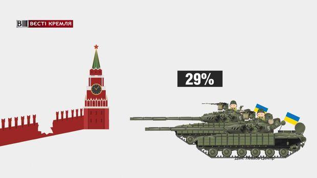 Майже 30% росіян вважають основним зовнішнім ворогом країни Україну