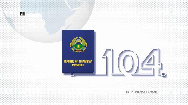 Афганістан посів 124 сходинку у світовому рейтингу паспортів