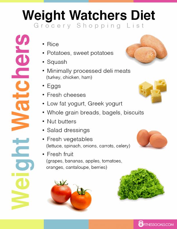 Основні продукти при дієті weight watchers