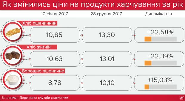 Ціни на хліб, 2017