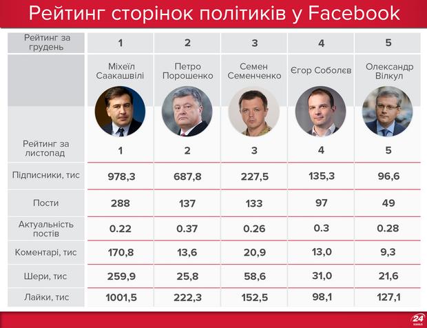 Рейтинг політиків у Facebook