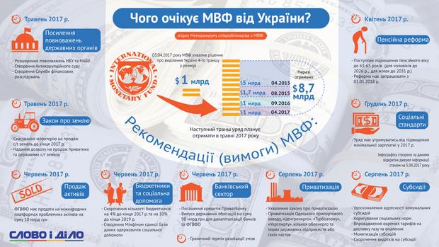 Очікування МВФ від Уккраїни
