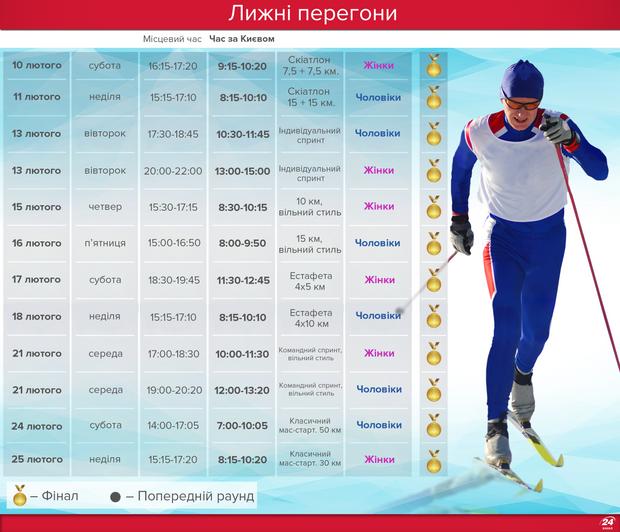 Олімпіада-2018: лижні перегони