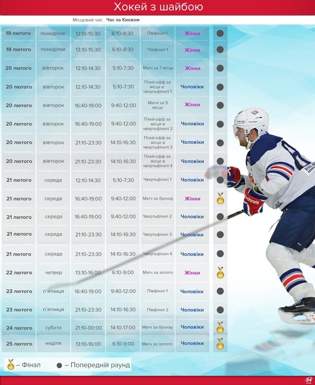 Олімпіада-2018: хокей