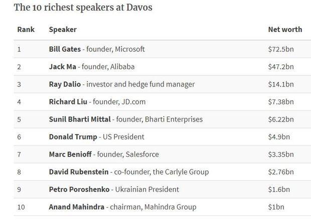 Порошенко, Давос, Гейтс, Ма, гроші, багатії