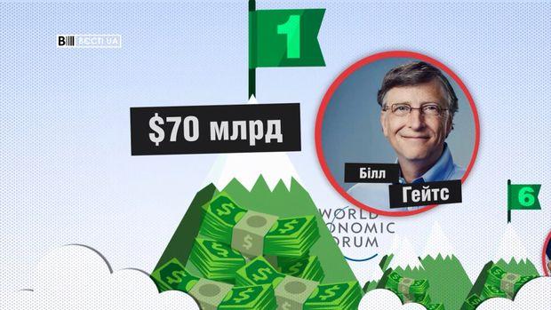 Порошенко удесятці найбагатших учасників форуму уДавосі