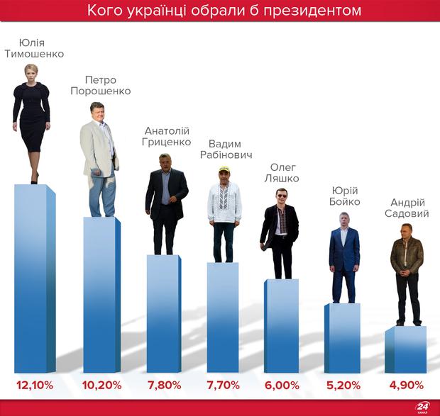 Рейтинги кандидатів в президенти