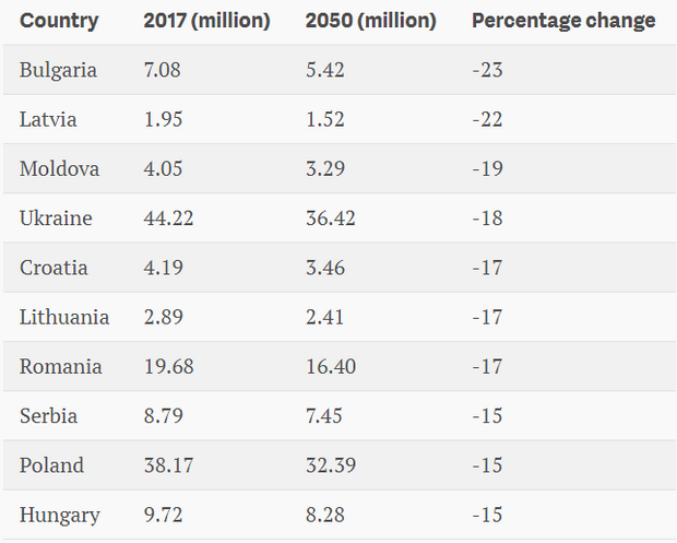 Населення України різко скорочується