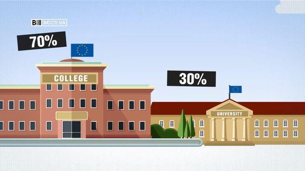 Навчання у Європі