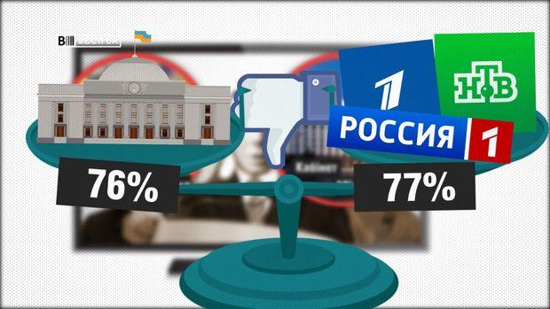 Рівень довіри українців до парламенту є таким, як і до російських ЗМІ