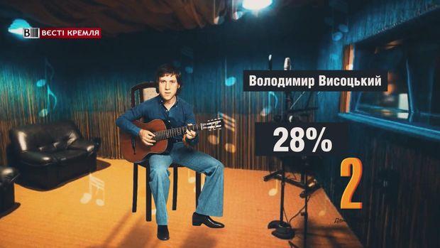 Володимир Висоцький ввійшов до лідерів рейтингу героїв росіян