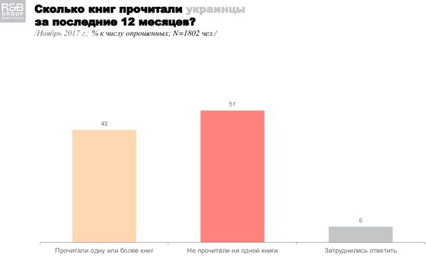 Українці книги опитування