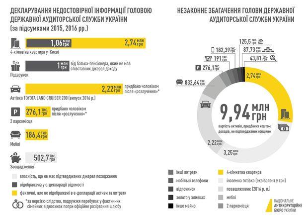 Дані НАБУ про незаконне збагачення Лідії Гаврилової